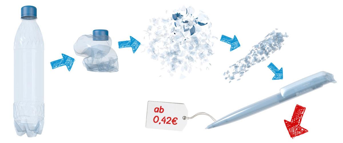 Herstellung eines PET-PEN aus einer PET-Flasche